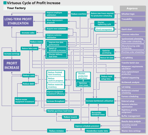 Profit Increase Cycle to show the factors that promote profit increase