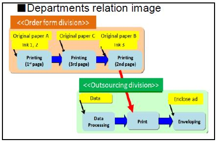 Departments relation