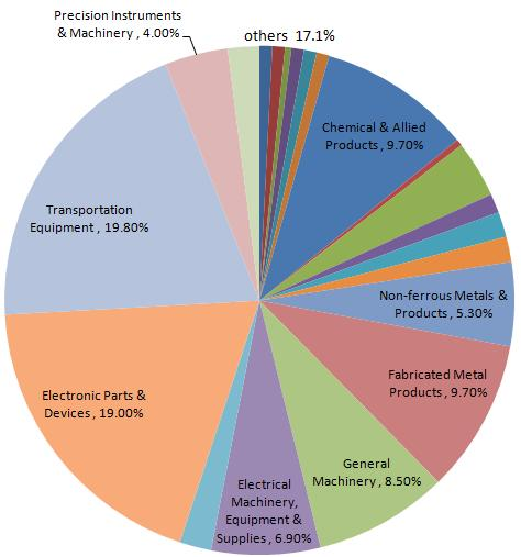 Asprova Manufacturing Industry Breakdown Production